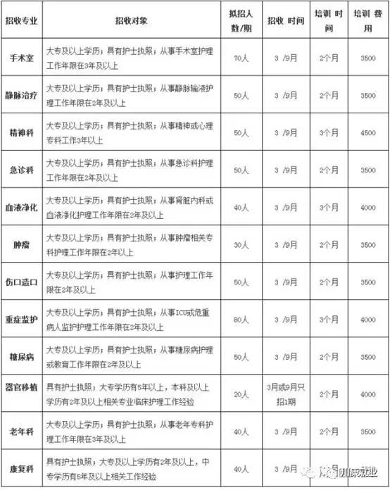 四川大学华西医院四川省专科护士培训基地2018年招生简章 -四川卫生